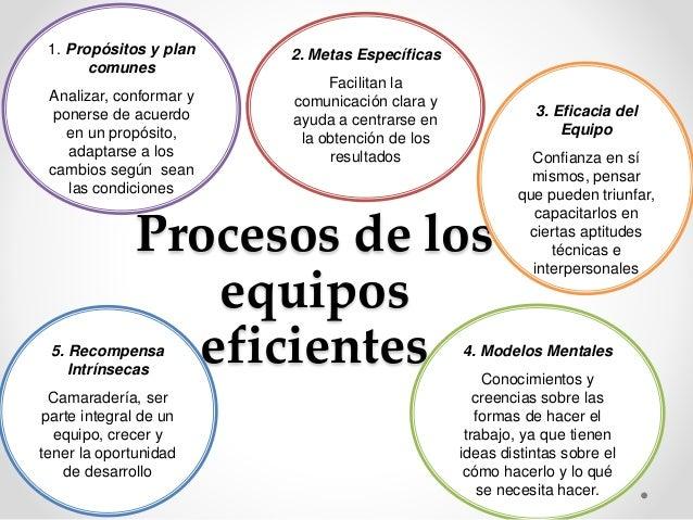 Procesos de los  equipos  eficientes  1. Propósitos y plan  comunes  Analizar, conformar y  ponerse de acuerdo  en un prop...