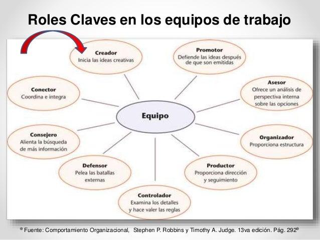 Roles Claves en los equipos de trabajo  Fuente: Comportamiento Organizacional, Stephen P. Robbins y Timothy A. Judge. 13va...