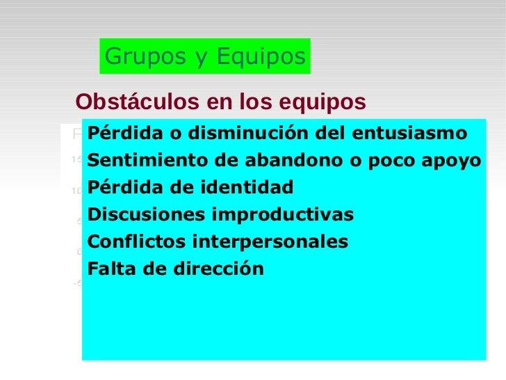 <ul>Estructura de los grupos </ul><ul>Grupos: Homogéneos:  Manejo de tareas simples y rutinarias. Heterogéneos:  Manejo de...