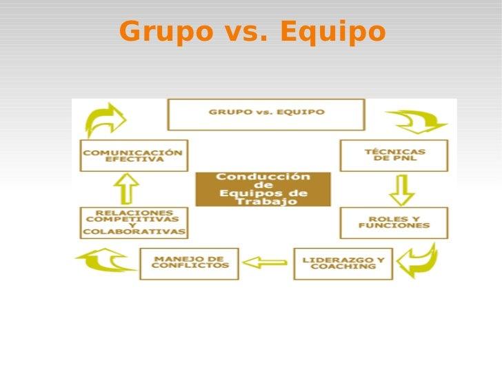 QUE ES UN GRUPO Entendemos por grupo una pluralidad de individuos que se relacionan entre sí, con un cierto grado de inter...