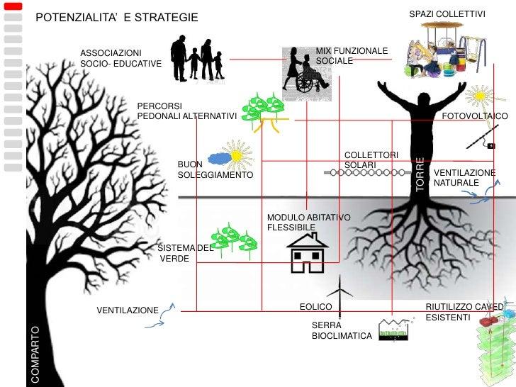 POTENZIALITA'  E STRATEGIE<br />SERRA<br />BIOCLIMATICA<br />ASSOCIAZIONI <br />SOCIO- EDUCATIVE<br />EOLICO<br />VENTILAZ...