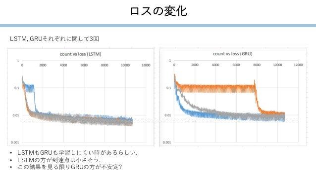 ロスの変化 LSTM, GRUそれぞれに関して3回 • LSTMもGRUも学習しにくい時があるらしい. • LSTMの方が到達点は小さそう. • この結果を見る限りGRUの方が不安定?