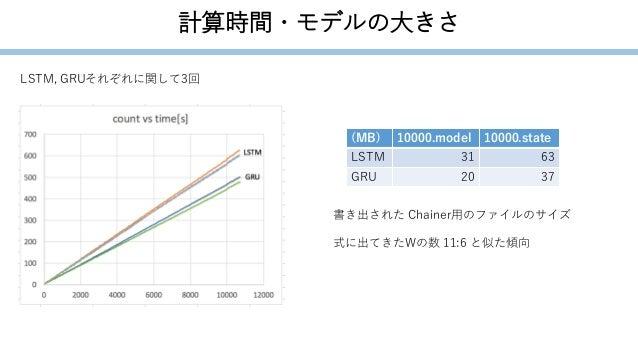 計算時間・モデルの大きさ LSTM, GRUそれぞれに関して3回 (MB) 10000.model 10000.state LSTM 31 63 GRU 20 37 書き出された Chainer用のファイルのサイズ 式に出てきたWの数 11:6...