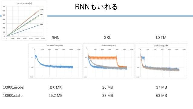 RNNもいれる GRURNN LSTM 10000.model 10000.state 8.8 MB 15.2 MB 20 MB 37 MB 37 MB 63 MB