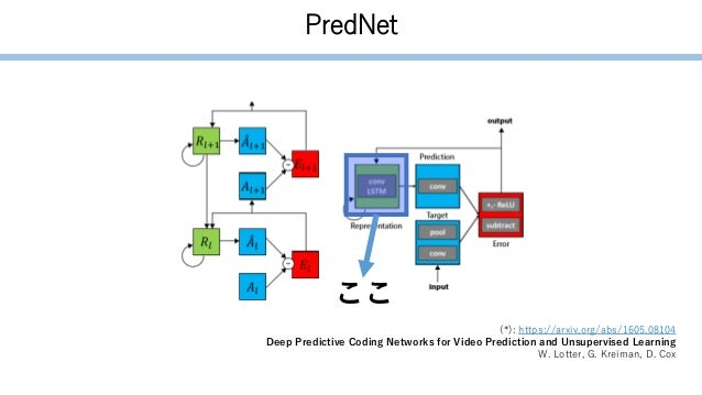 PredNet (*): https://arxiv.org/abs/1605.08104 Deep Predictive Coding Networks for Video Prediction and Unsupervised Learni...