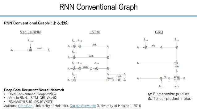 RNN Conventional Graph Deep Gate Recurrent Neural Network • RNN Conventional Graphの導入 • Vanilla RNN, LSTM, GRUの比較 • RNNの変種...