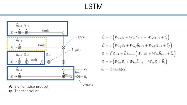 LSTM ⨂: Elementwise product ⨁: Tensor product i-gate f-gate o-gate