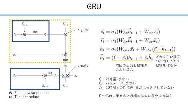 GRU ⨂: Elementwise product ⨁: Tensor product r-gate u-gate どれくらい前回 の出力を入れて 候補を作るか前回の出力と候補の 合わせ具合 ○ 計算量: 少ない ○ パラメータ: 少ない △...