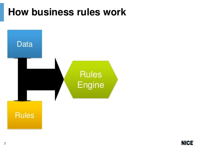 Business Rules on Hadoop