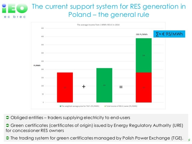 Electricity Generation From Renewable Energy Sources In Poland