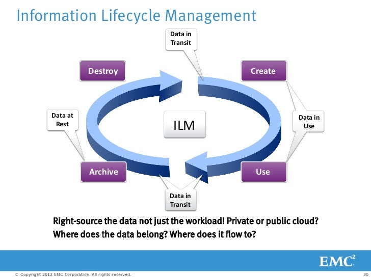 explain the life cycle of an information systems Definition of information life cycle: stage through which every this article will explain both aspects of the sales cycle and provide a clear.