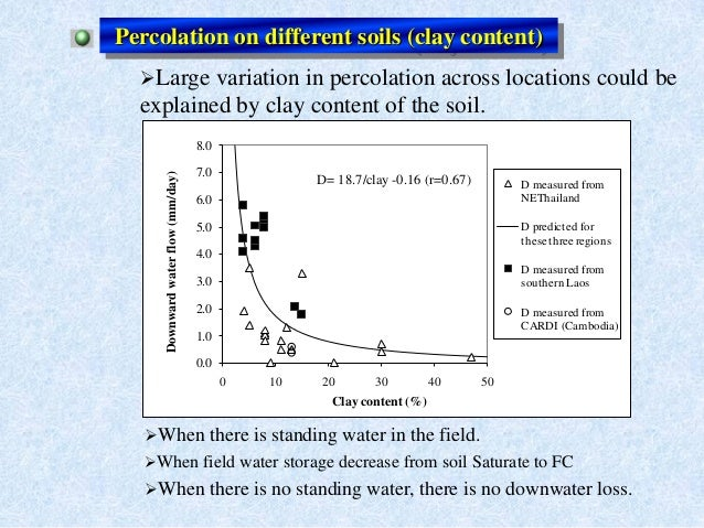 Percolation on different soils (clay content)Large variation in percolation across locations could beexplained by clay co...
