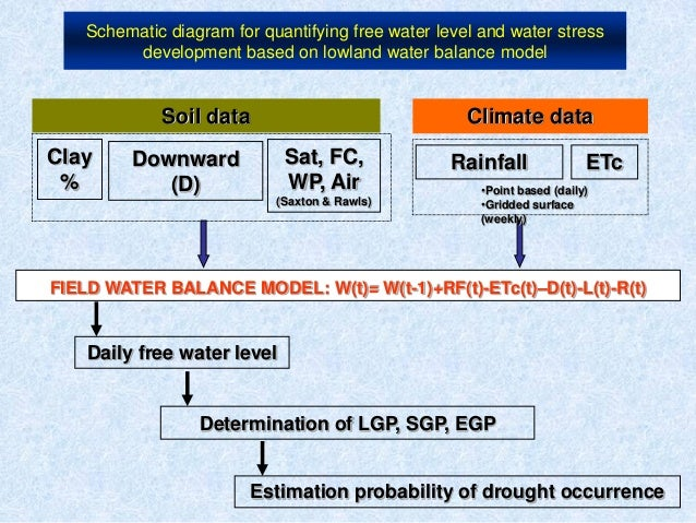 Schematic diagram for quantifying free water level and water stressdevelopment based on lowland water balance modelSoil da...