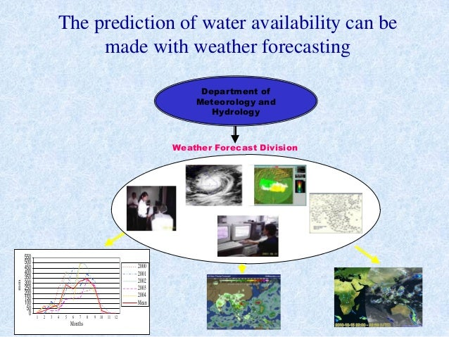The prediction of water availability can bemade with weather forecastingWeather Forecast DivisionDepartment ofMeteorology ...