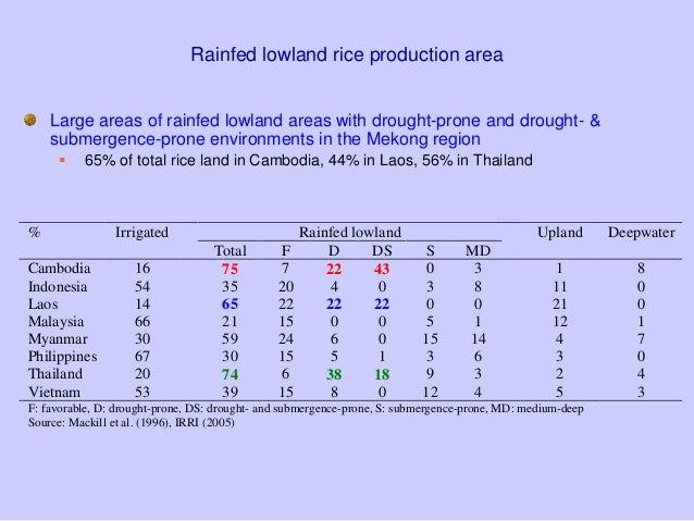 Rainfed lowland rice production areaLarge areas of rainfed lowland areas with drought-prone and drought- &submergence-pron...