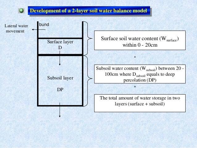 Surface layerDSubsoil layerDPbundSurface soil water content (Wsurface)within 0 - 20cmSubsoil water content (Wsubsoil) betw...