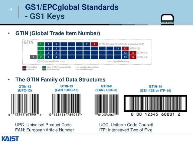 GS1 Standards for Smart Agriculture and Food Safety Systems