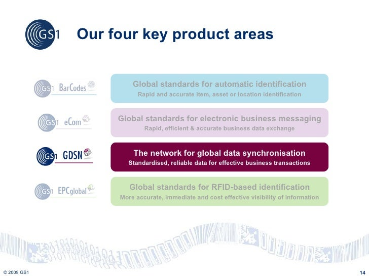 Global product classification gpc