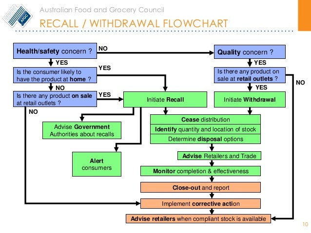 Gs1 Recall. Avery Template 22807. Sample Of Analytical Essay Template. Legal Agreements Between Two Parties Picture. Persuasive Essay About Death Penalty Template. Medical School Recommendation Letter Samples Template. Sales Account Manager Interview Questions Template. Outstanding Personal Business Card Templates. What Is Apa Format For Papers Template