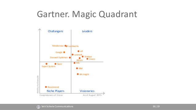 Gartner. Magic Quadrant Completeness of Vision AbilitytoExecute As of August 2015 Challangers Niche Players Leaders Vision...
