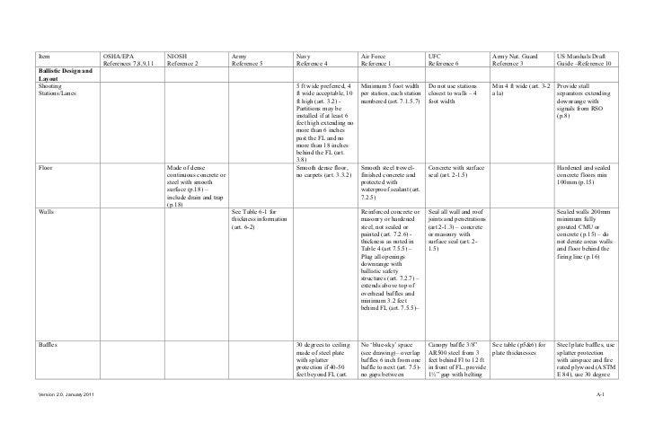 gsa indoor firing range design criteria v2 0 jan 2011. Black Bedroom Furniture Sets. Home Design Ideas