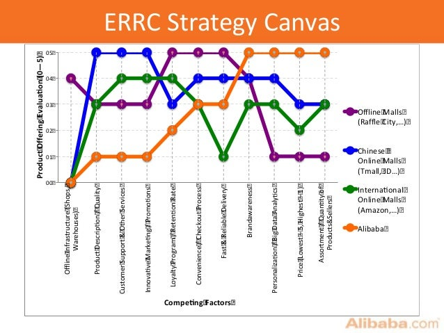 ERRC Strategy Canvas 00 01 02 03 04 05 OfflineInfrastructure(Shops, Warehouses) ProductDescripon/Quality CustomerSupport&O...