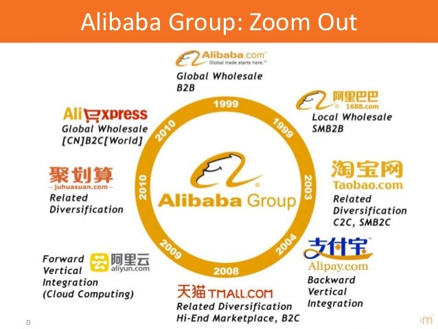 market analysis and strategy for alibaba Baidu, alibaba and tencent: strategies of the chinese internet giants  while a  detailed strategic analysis of the chinese e-commerce giant.