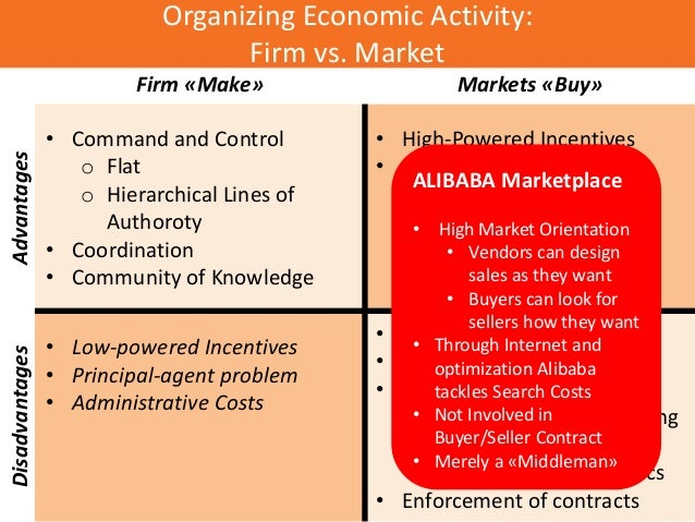 Organizing Economic Activity: Firm vs. Market Firm «Make» Markets «Buy» Advantages • Command and Control o Flat o Hierarch...