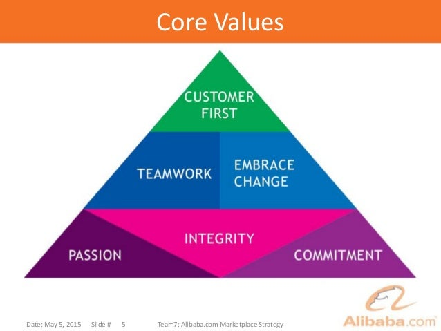 Core Values Date: May 5, 2015 Slide # Team7: Alibaba.com Marketplace Strategy5