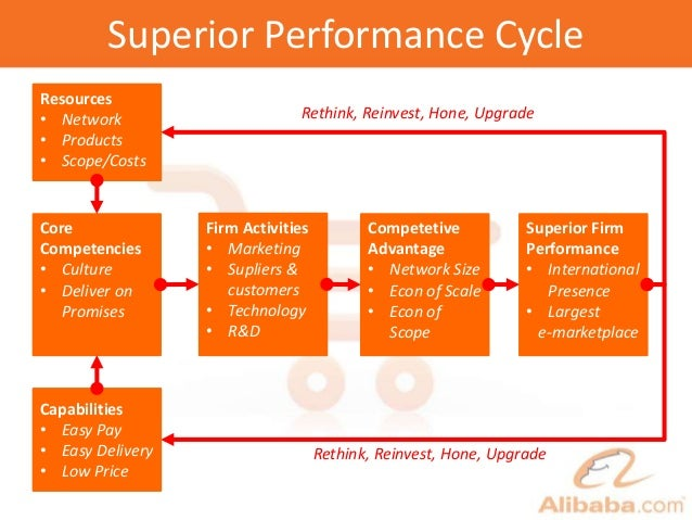 Superior Performance Cycle Core Competencies • Culture • Deliver on Promises Firm Activities • Marketing • Supliers & cust...