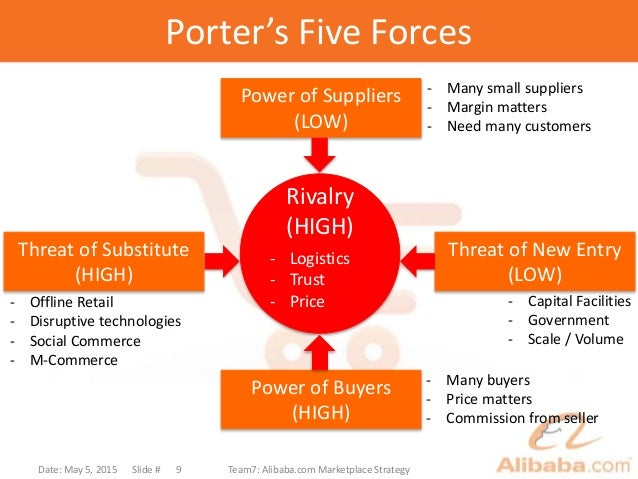 "porter 5 forces in education industry Porter's ""5 forces"" model porter competitive model porter competitive model education industry – universities example: usefulness of porter model."