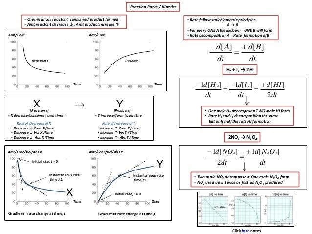 Chemistry- Unit 1- Kinetics