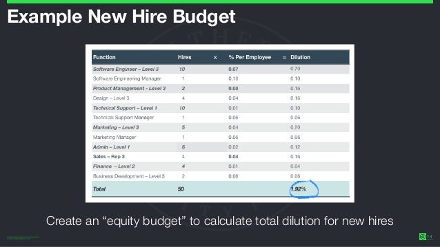 The Wealthfront Equity Plan (Stanford GSB, March 2016) Slide 14