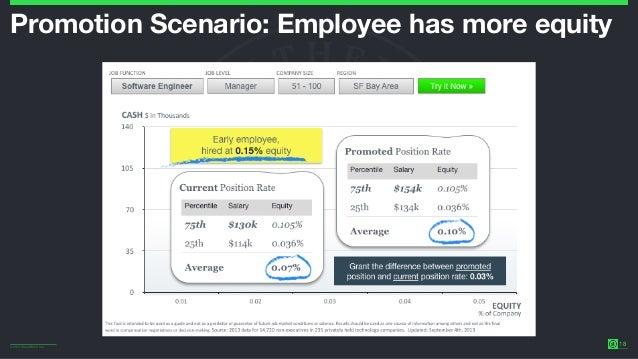 ©2014 Wealthfront Inc. 18 Promotion Scenario: Employee has more equity