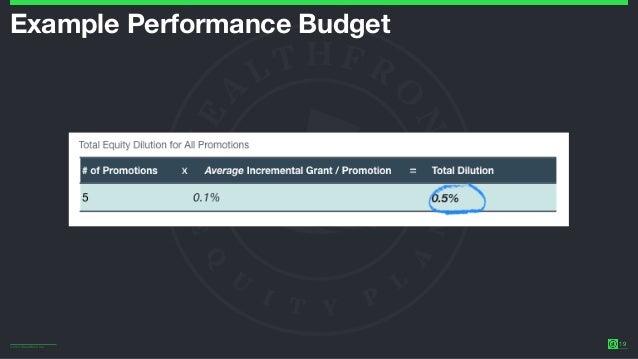 ©2014 Wealthfront Inc. 19 Example Performance Budget