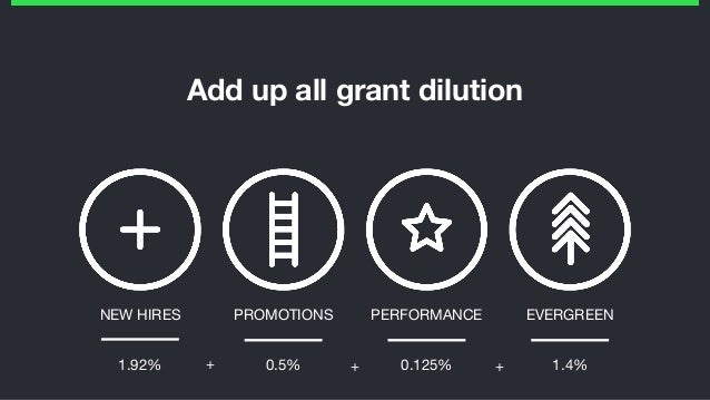 Add up all grant dilution PROMOTIONS PERFORMANCE EVERGREENNEW HIRES 1.92% 0.5% 0.125% 1.4%+ + +