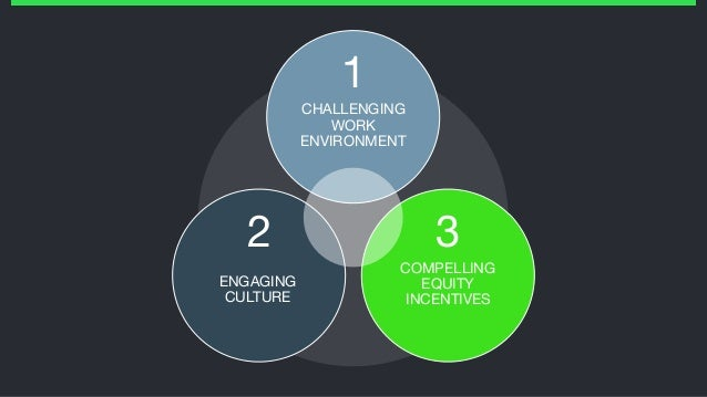 CHALLENGING WORK ENVIRONMENT ENGAGING CULTURE COMPELLING EQUITY INCENTIVES 1 2 3