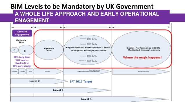 UK's BIM Level 3 – Instant Information for Analytics 13 • UK mandates BIM Level 2 on all projects from April 2016. • Level...