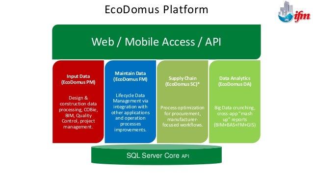 System Architecture EcoDomus PM EcoDomus FM Client Service PM / FM Central Service PM / FM BIM Connector Revit EcoDomus Mo...