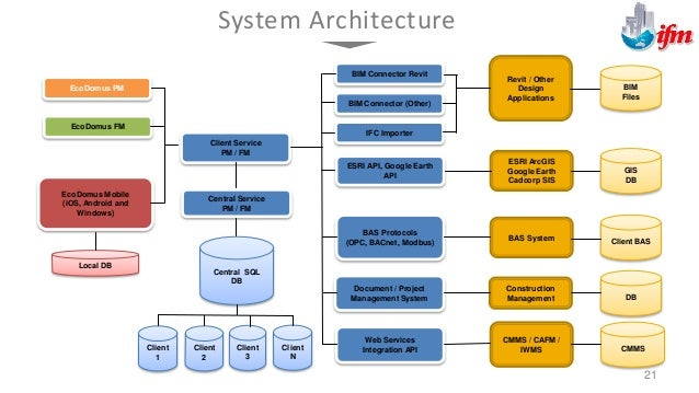 ARCHIBUS/FM Data Schema & IFM Document Management & EcoDomus COBie and SMART Building [Oracle – MS SQL Server] EcoDomus Co...
