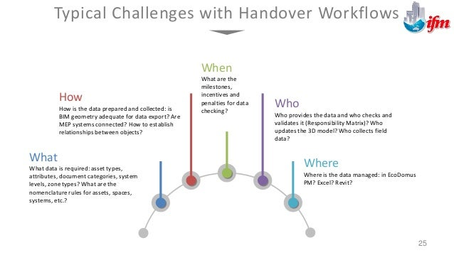 Handover Issues and Consequences 26 01 02 03 04 05 No Requirements: When facility owners do not specify asset types, attri...