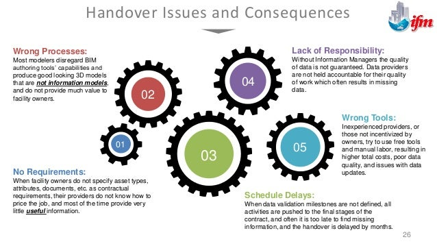 Addressing Handover Workflow Issues 27 What Data is Required Apply Use Cases relevant to the O&M/FM processes. Start with ...