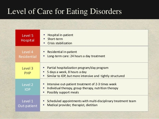 Level of Care for Eating Disorders Level 1 Out-patient  Scheduled appointments with multi-disciplinary treatment team  M...