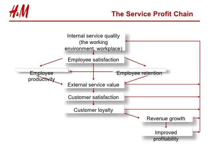 Service Marketing H&M