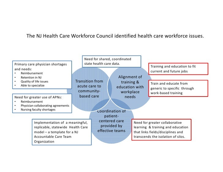 Healthcare Workforce Development