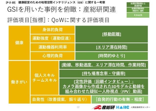 [⾃発的⾏動の有無・程度] GSIを⽤いた事例を俯瞰:産総研関連 評価項⽬[指標]:QoWに関する評価項⽬ 12 健康 [移動距離] ⾝体的負荷 運動強度(運動促進) 運動機器利⽤率 ⼼理的負荷 働きがい 個⼈スキル チームスキル [動線,移動...