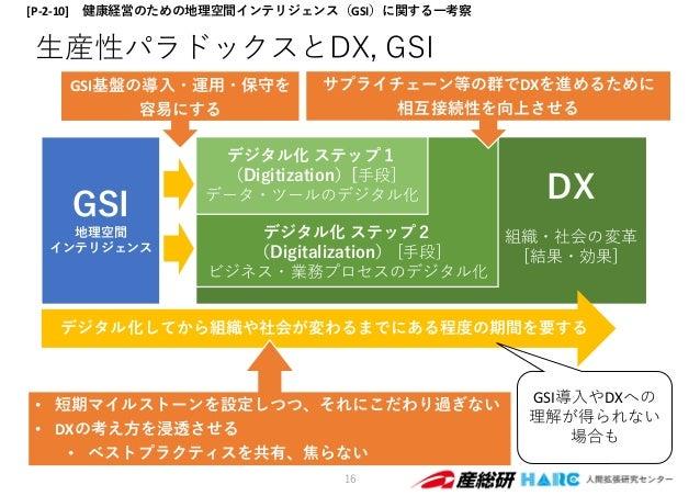 デジタル化 ステップ2 (Digitalization) [⼿段] ビジネス・業務プロセスのデジタル化 ⽣産性パラドックスとDX, GSI 16 GSI 地理空間 インテリジェンス デジタル化 ステップ1 (Digitization)[⼿段] ...
