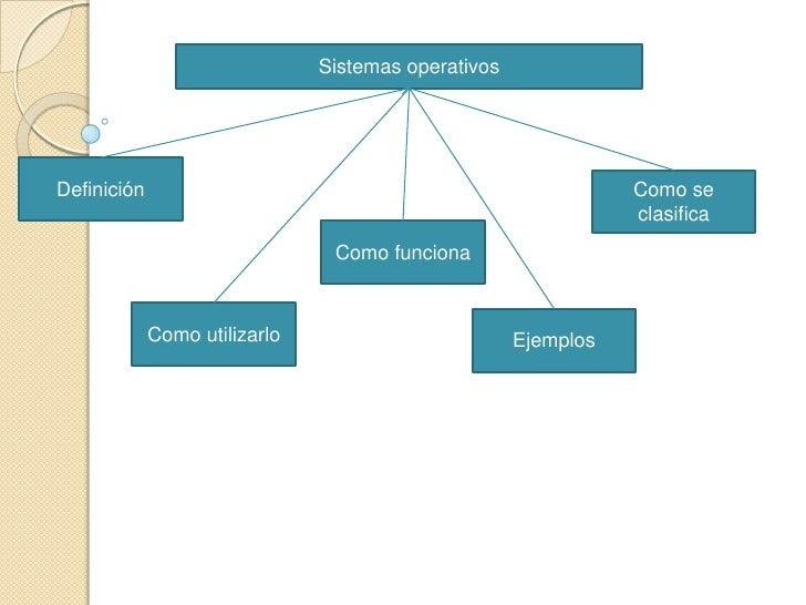 Sistemas operativos     Definición                                                      Como se                           ...
