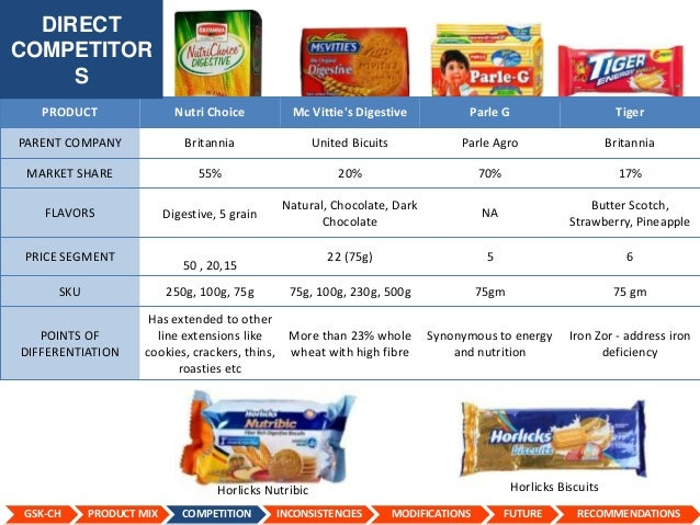 complan vs horlicks Height and weight chart for boys, girls and children - enter your childs height  and weight into our horlicks growth plus calculator to find out if they are growing .