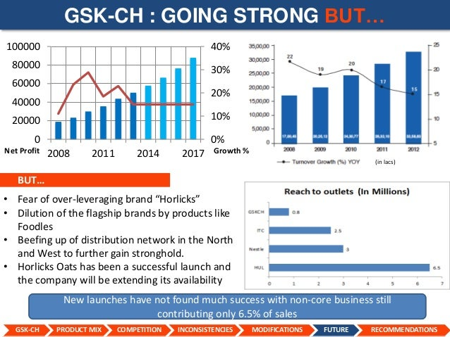 gsk product mix That being said, the recent year did witness a significant spike in margins, owing to a better product mix, product portfolio rationalisation, and cost efficiencies in manufacturing.